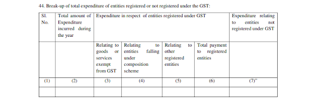 cbdt-again-defers-gaar-and-gst-reporting-in-tax-audit-report-till-march-2020, CBDT again defers GAAR and GST reporting in Tax Audit Report till March 2020, CBDT Circular No. 9/2019 extended the date for reporting of GAAR and GST details in clause 30C and Clause 44 respectively in the Tax Audit Report in Form 3CD, CBDT Notification 33_2018 dated 20.07.2018, CBDT Circular No. 6/2018, Goods and Services Tax ,GST, GAAR,General Anti-Avoidance Rules ,income tax department,I-T department defers GAAR,tax audit