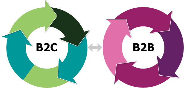 What is different between B2B && B2C ?