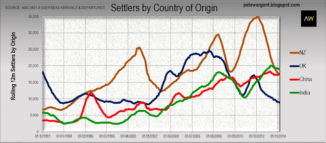 Settlers by country of origin