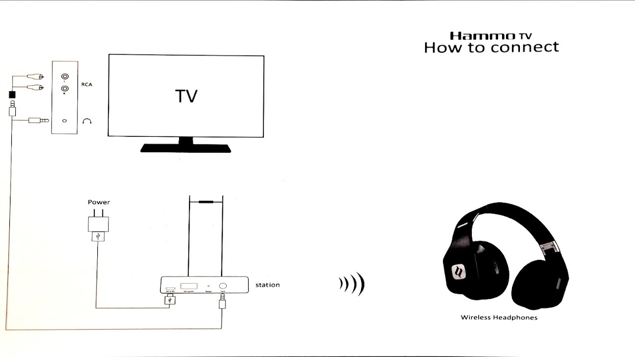 ea3b8c11eb9 How To Connect Headphones To Tv - Connect Choices