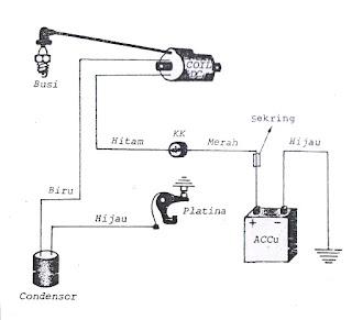 modul teknik: PEDOMAN KELISTRIKAN PADA SEPEDA MOTOR
