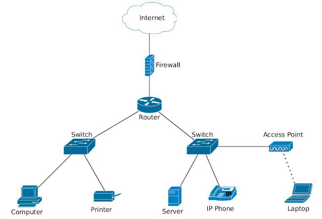 small-home-network