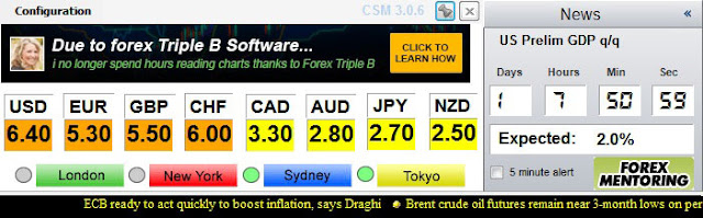 Forex strength meter