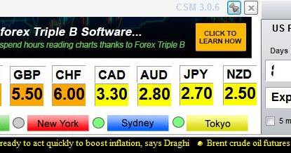 Currency strength indicator forex factory