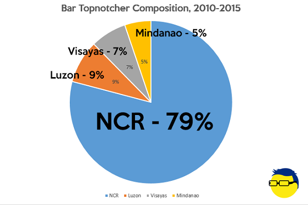 Bar topnotchers 2010-2015