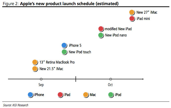 Apple Expected to Roll-out 8 Products in 2012