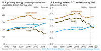 These graphs show overall U.S. energy consumption and carbon dioixde emissions by fuel through 2015 and projections for 2016. (Credit: EIA) Click to Enlarge.