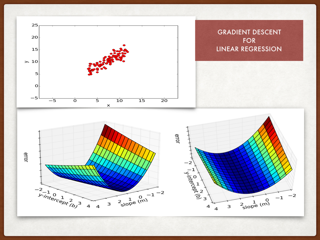 A Program for Linear Regression With Gradient Descent