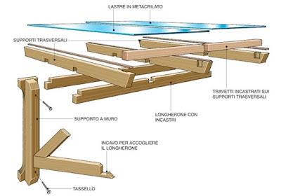 come-costruire-una-pensilina