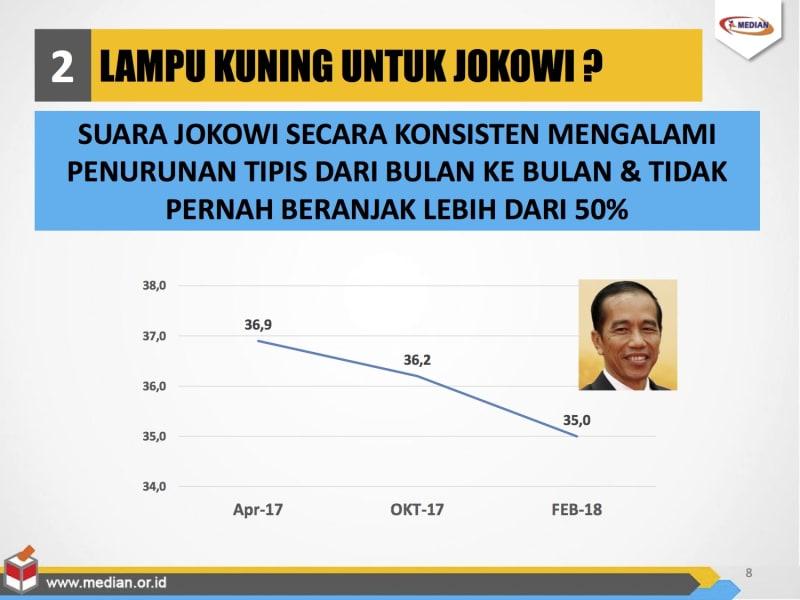Elektabilitas Jokowi merosot