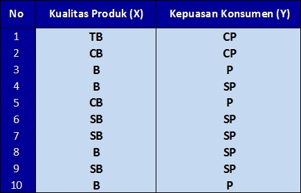 Tutorial Analisis Korelasi Rank Spearman dengan SPSS