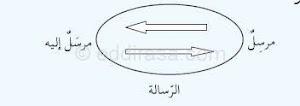 تحضير درس التواصل في وضعية الحوار في اللغة العربية للسنة الثانية متوسط