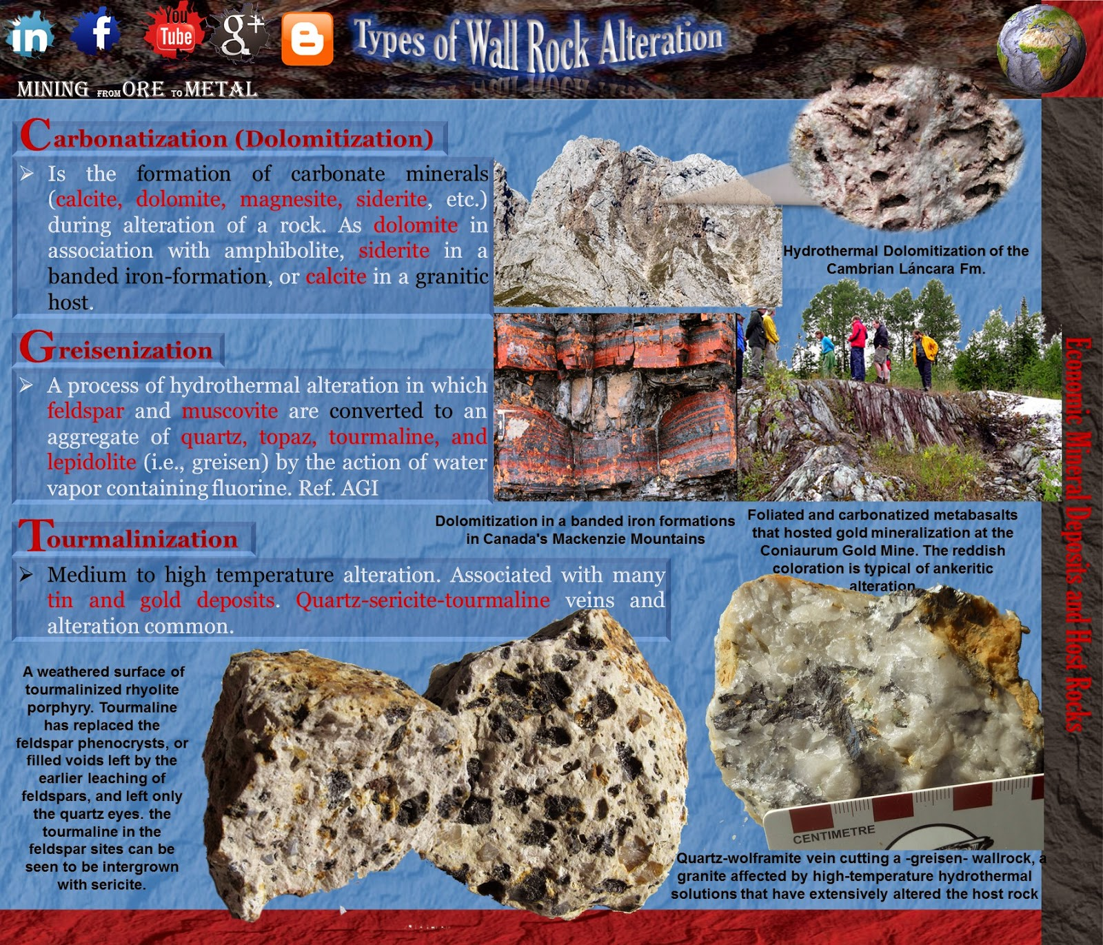 Types of Wall Rock Alteration