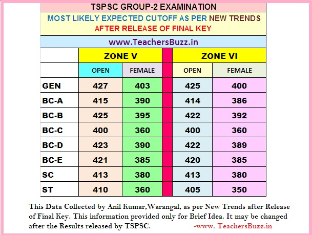 TSPSC Group 2 Exams 2016  Expected Cut Off Marks 2017