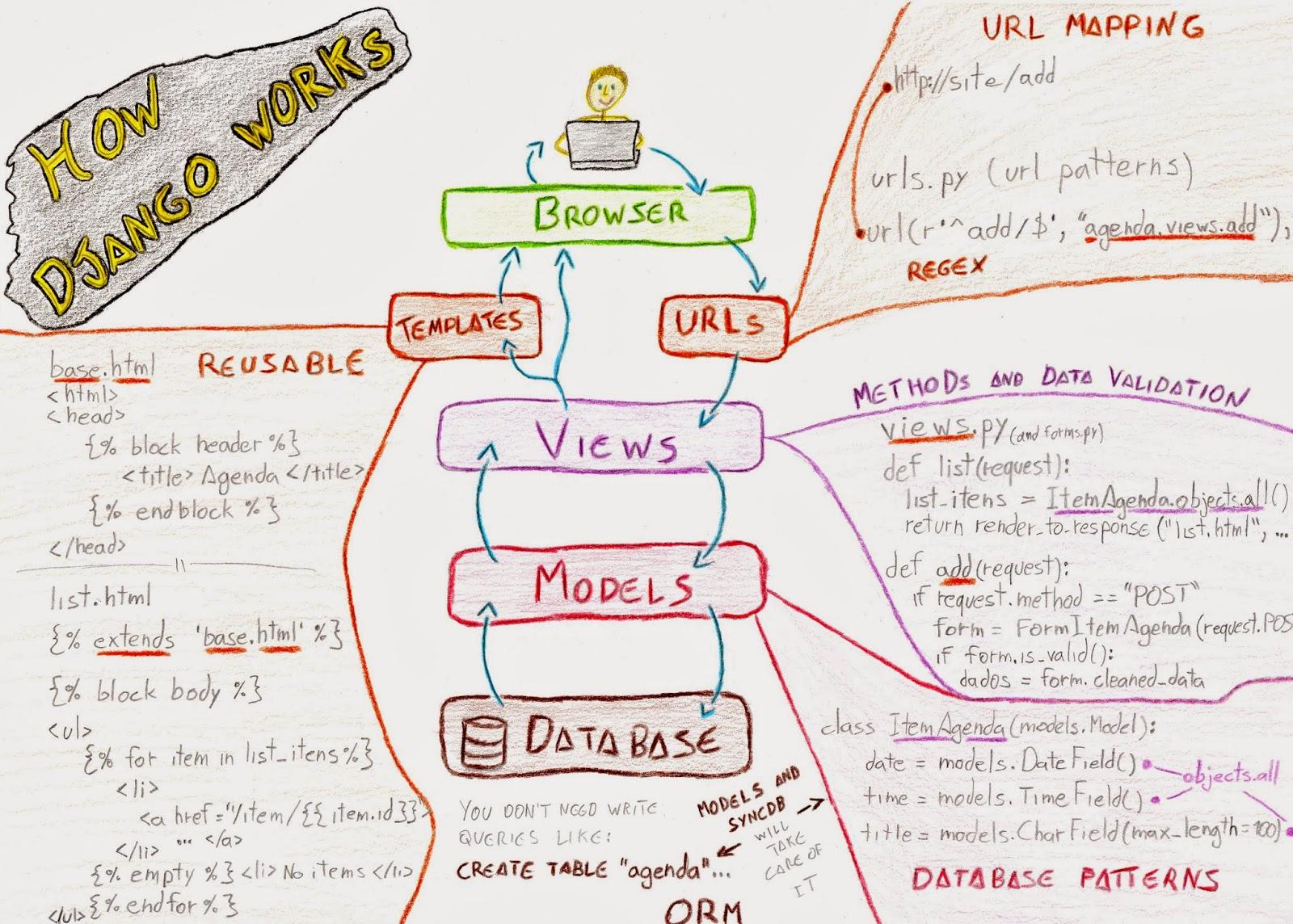 how net framework works diagram switch outlet wiring pegadas do caminho django web