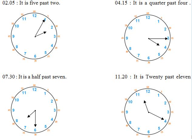 Makara sebelum berbicara banyak mengenai Jam dalam Bahasa Inggris sebaiknya kita harus meng Telling the times Bahasa Inggris SMP