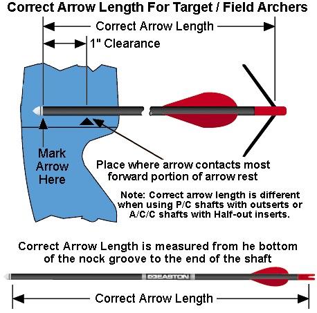 Cara mengukur panjang arrow anak panah papatembak kenapa pengukuran arrow ini penting salah satunya karena akan mempengaruhi perhitungan dynamic spine dan foc front of center ccuart Image collections
