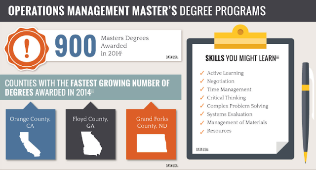 Master's and Postgraduate degrees, master's degree, official Master's degree, Study a master's degree, MBA,