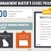Master's and Postgraduate degrees