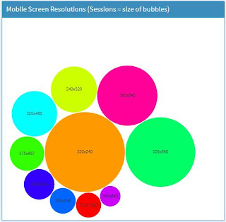 Bubbles showing Sessions by Screen Resolution
