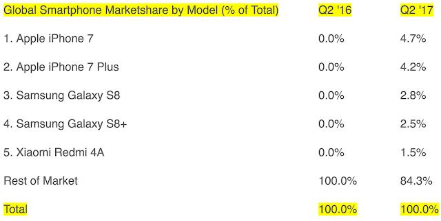 Thống kế cho thấy iPhone 7 và iPhone 7 Plus chính là hai chiếc điện thoại bán chạy nhất thế giới trong Q2/2017