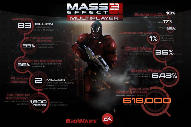 Mass Effect 3 Review Infographic