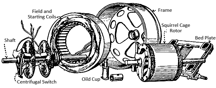 Electrical Topics Dismantle And Assemble Of Motors