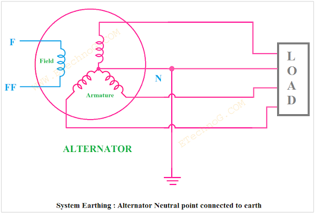 Electrical Earthing, System Earthing