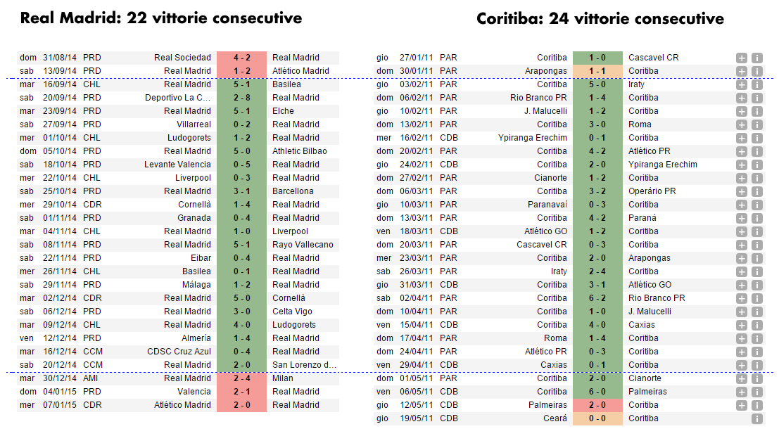 22 consecutive wins of Real Madrid no doubt better than 24 consecutive  wins of Coritiba