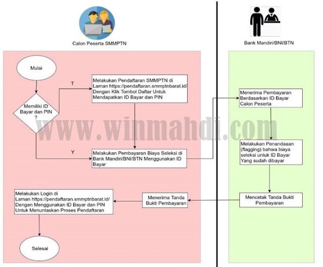 Cara Pembayaran Biaya Pendaftaran SMM PTN BARAT