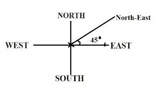 Direction II Problem4