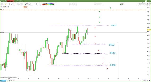 Plan de trade CAC40 $cac [14/05/18]