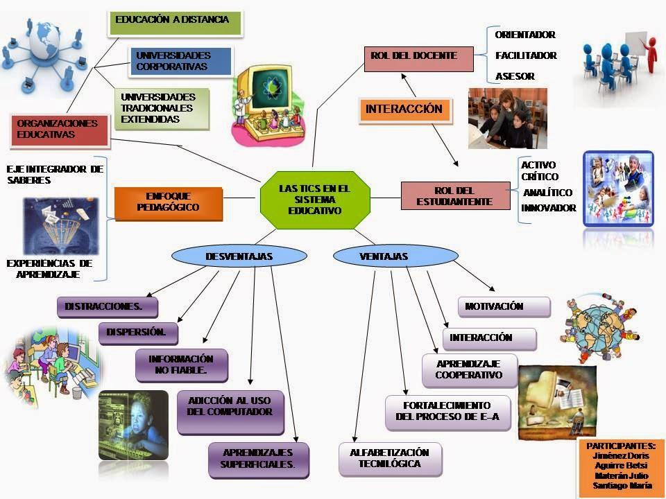 Muñecos Hechos De Papel Muestran Diversidad De Ecuador: Tics En La Educacion: Mapas Mentales Y Esquemas De Las