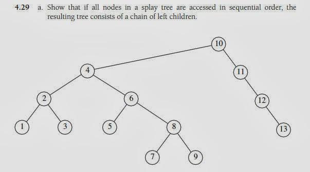 Solucionario Data Structures and Algorithm Analysis
