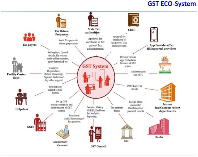 functions or roles of stakeholders of gst eco system