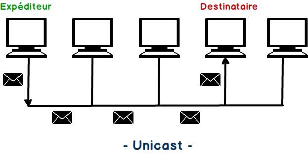 Différence entre unicast et multicast