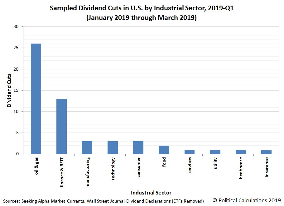 Sampled Dividend Cuts in U.S. by Industrial Sector, 2019-Q1