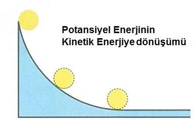 7.Sınıf Enerji Dönüşümleri Konu Anlatımı - fenbilim.net