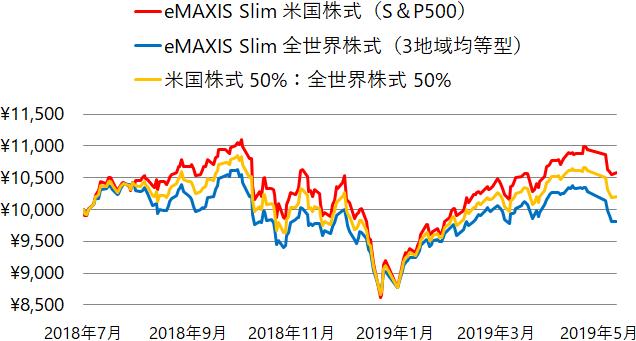 eMAXIS Slim 米国株式(S&P500)とeMAXIS Slim 全世界株式(3地域均等型)の基準価額の推移(チャート)