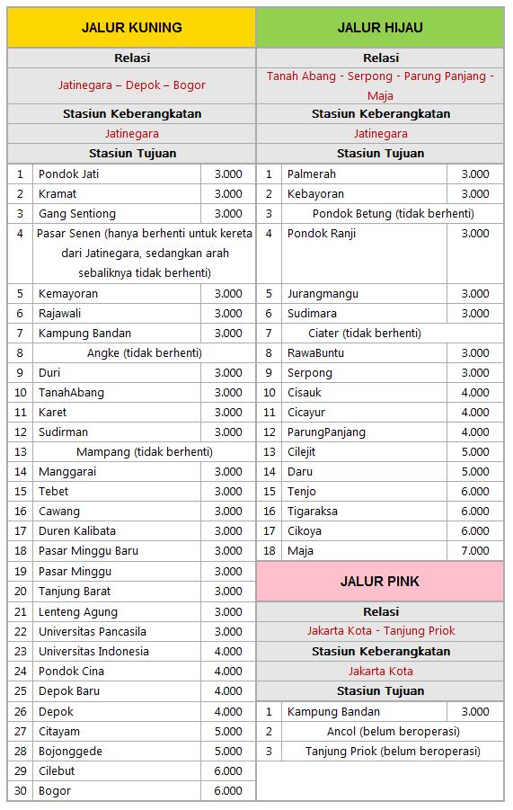 Tarif dan Rute KRL Commuter Jabodetabek - Biaya dan Tarif