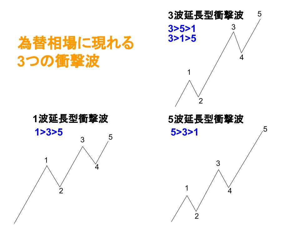 3つの衝撃波イメージ