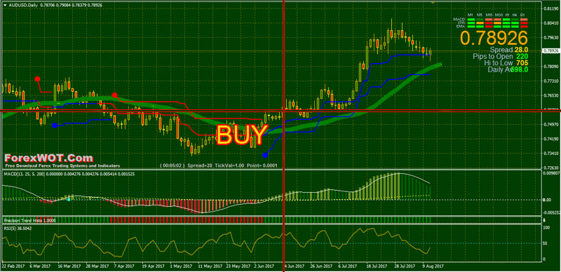 Forex-Precision-Trend-BUY