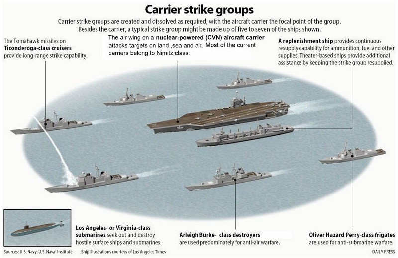 Carrier Strike Group
