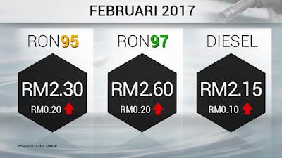 harga minyak februari 2017