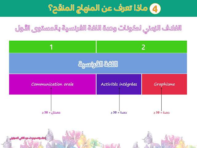 4-الغلاف الزمني الأسبوعي لمكونات وحدة اللغة الفرنسية بالمستوى الأول