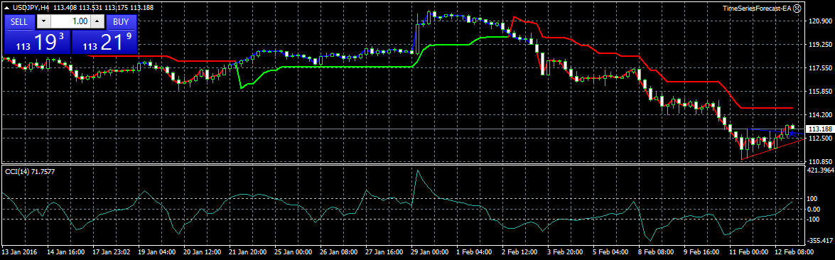 Time series forecast forex indicator