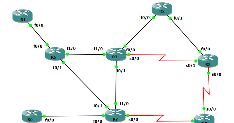 My CCIE Studies : Establishing BGP peering's, EBGP Mulihop