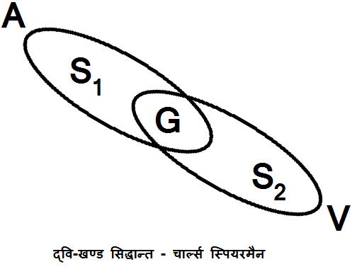 Dwi Khand Siddhant