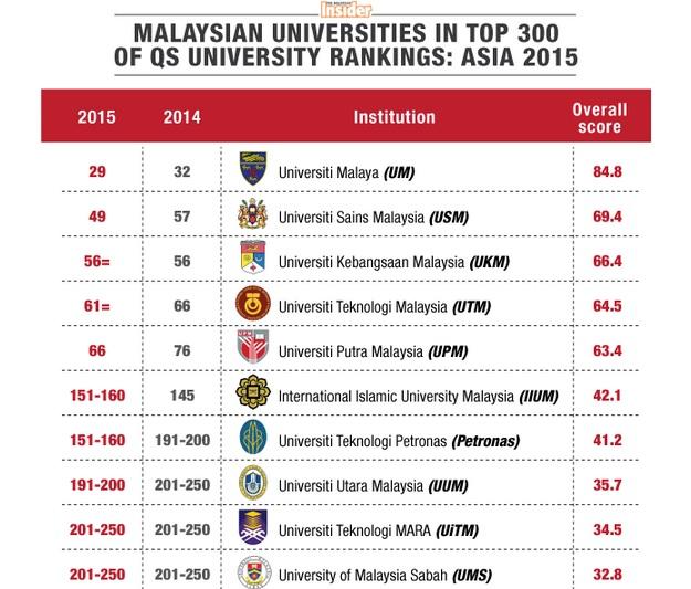 Sumber Http Www Nizarazu Senarai Ranking Universiti Terbaik Di Malaysia 2017