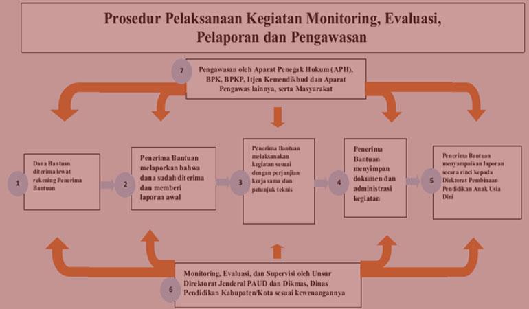 Download Petunjuk Teknis (Juknis) BOP PAUD Terbaru 2018 Format PDF Dirjen PAUD Kemendikbud
